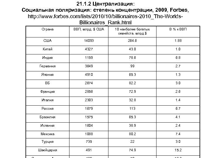 21. 1. 2 Централизация: Социальная поляризация: степень концентрации, 2009, Forbes, http: //www. forbes. com/lists/2010/10/billionaires-2010_The-Worlds.