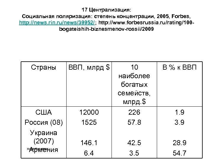 17 Централизация: Социальная поляризация: степень концентрации, 2005, Forbes, http: //news. rin. ru/news/39952/; http: //www.