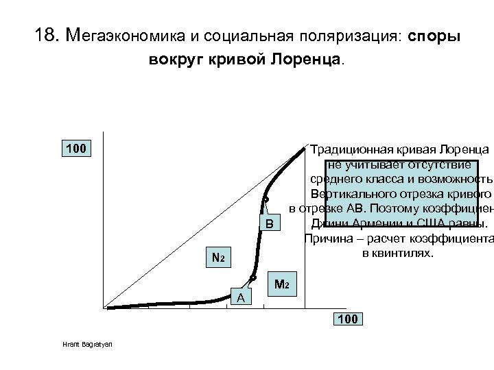 18. Мегаэкономика и социальная поляризация: споры вокруг кривой Лоренца. 100 B N 2 Традиционная