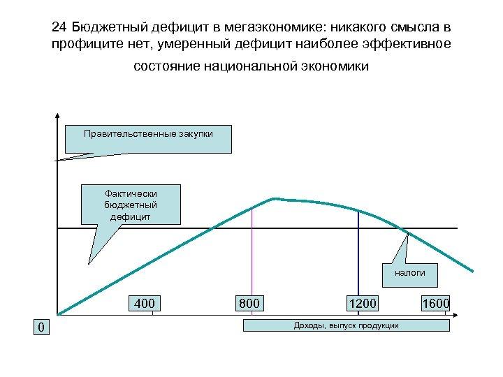 24 Бюджетный дефицит в мегаэкономике: никакого смысла в профиците нет, умеренный дефицит наиболее эффективное