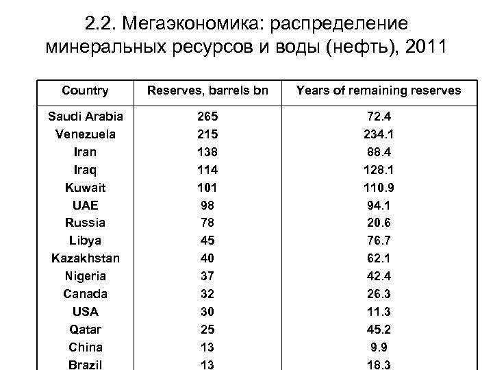 2. 2. Мегаэкономика: распределение минеральных ресурсов и воды (нефть), 2011 Country Reserves, barrels bn