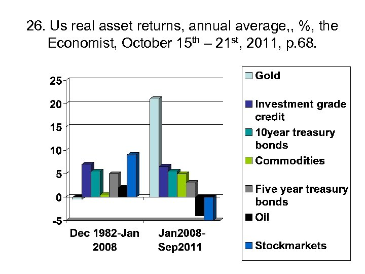 26. Us real asset returns, annual average, , %, the Economist, October 15 th
