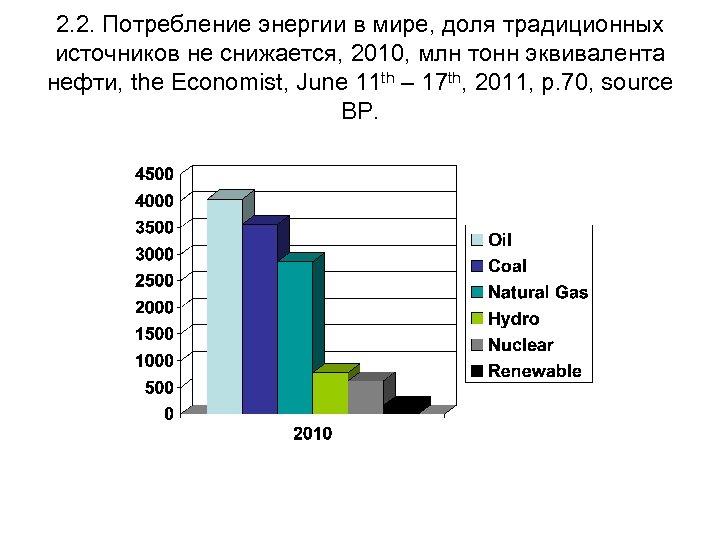 2. 2. Потребление энергии в мире, доля традиционных источников не снижается, 2010, млн тонн