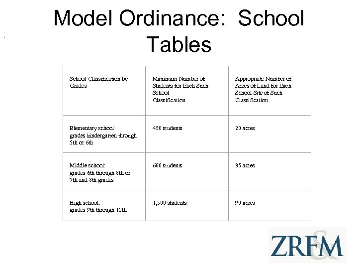 : Model Ordinance: School Tables School Classification by Grades Maximum Number of Students for