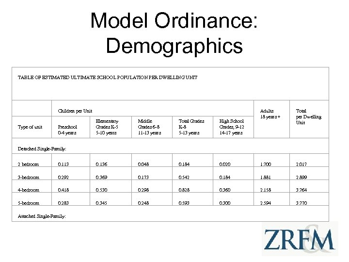 Model Ordinance: Demographics TABLE OF ESTIMATED ULTIMATE SCHOOL POPULATION PER DWELLING UNIT Type of