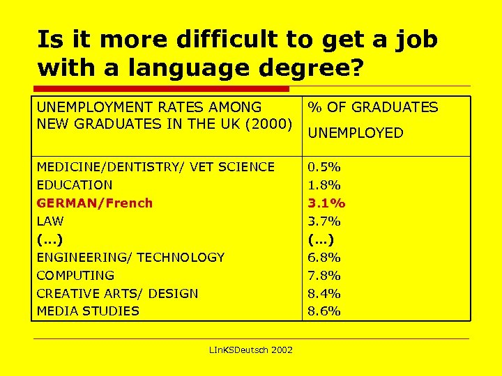 Is it more difficult to get a job with a language degree? UNEMPLOYMENT RATES