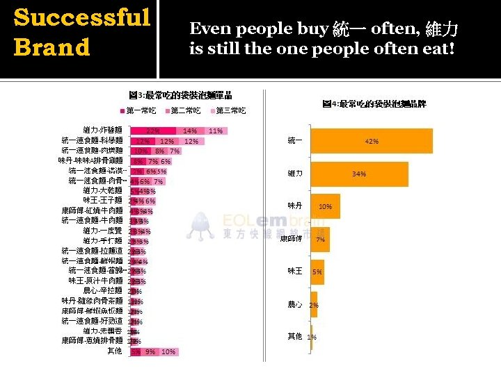 Successful Brand Even people buy 統一 often, 維力 is still the one people often