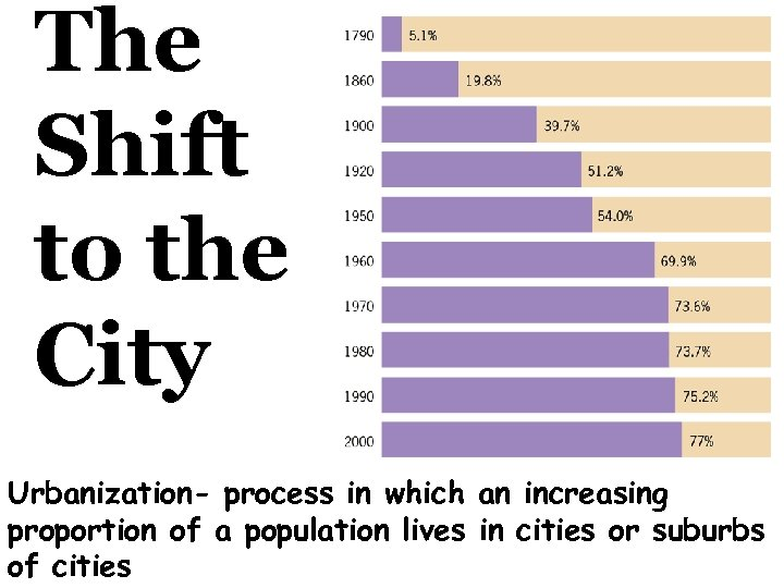 The Shift to the City Urbanization- process in which an increasing proportion of a
