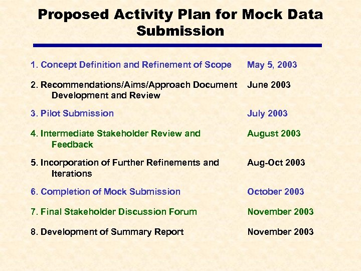 Proposed Activity Plan for Mock Data Submission 1. Concept Definition and Refinement of Scope