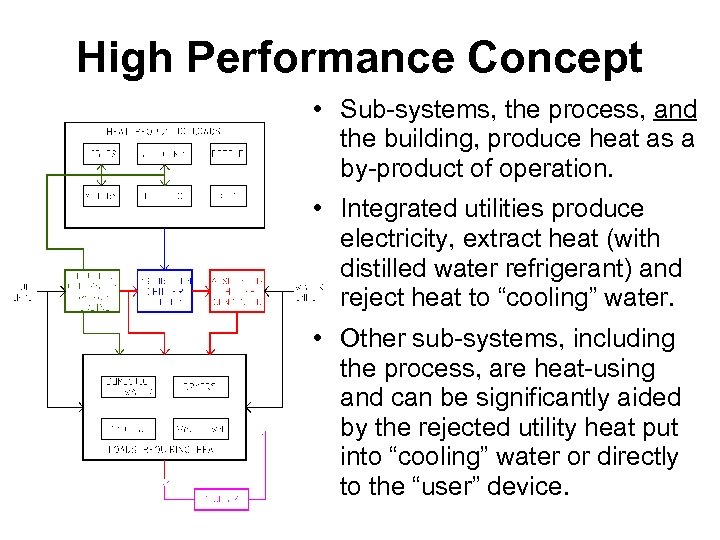 High Performance Concept • Sub-systems, the process, and the building, produce heat as a