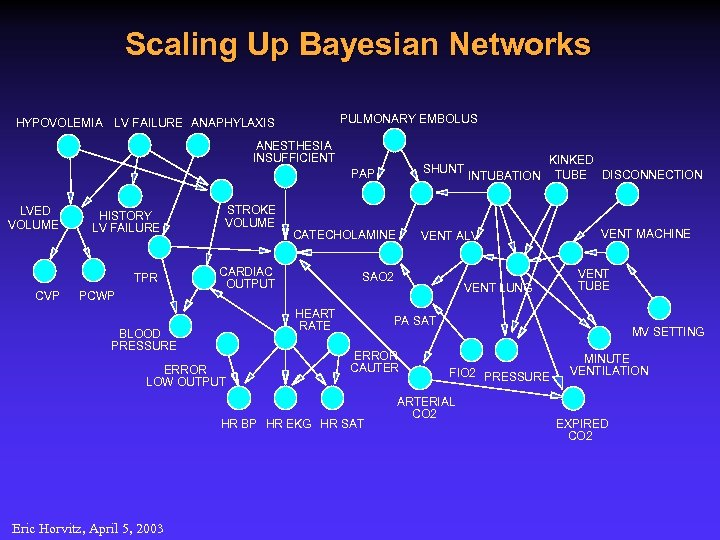 Scaling Up Bayesian Networks PULMONARY EMBOLUS HYPOVOLEMIA LV FAILURE ANAPHYLAXIS ANESTHESIA INSUFFICIENT SHUNT PAP