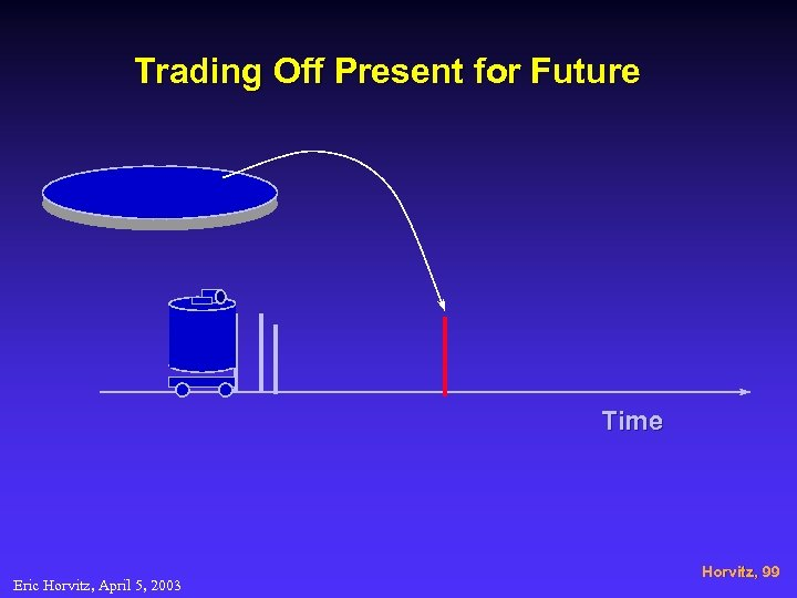 Trading Off Present for Future Time Eric Horvitz, April 5, 2003 Horvitz, 99