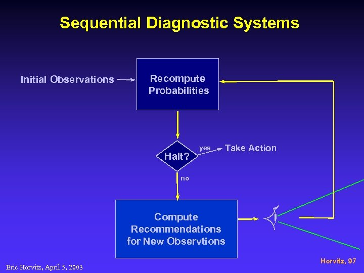 Sequential Diagnostic Systems Initial Observations Recompute Probabilities Halt? yes Take Action no Compute Recommendations