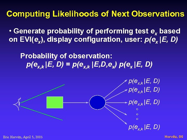 Computing Likelihoods of Next Observations • Generate probability of performing test ex based on