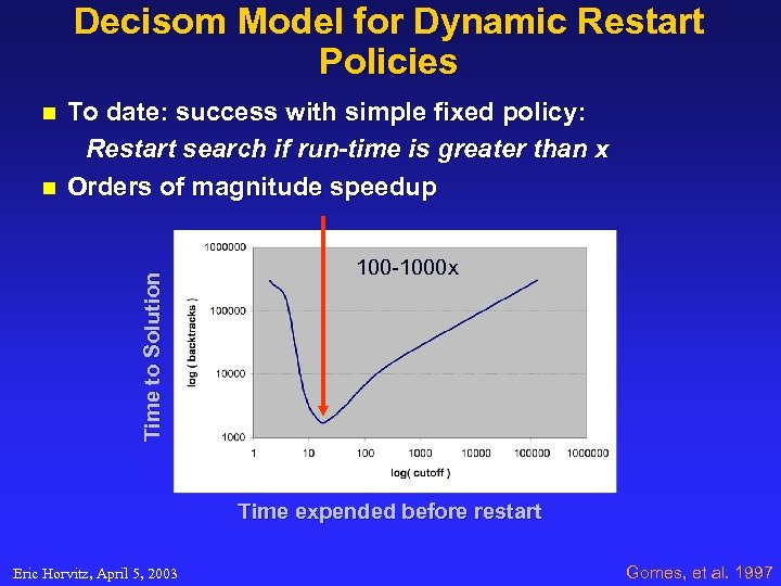 Decisom Model for Dynamic Restart Policies n Time to Solution n To date: success