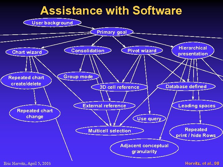 Assistance with Software User background Primary goal Chart wizard Repeated chart create/delete Repeated chart