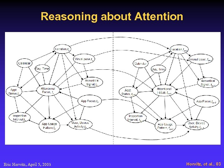 Reasoning about Attention Eric Horvitz, April 5, 2003 Horvitz, et al. , 03
