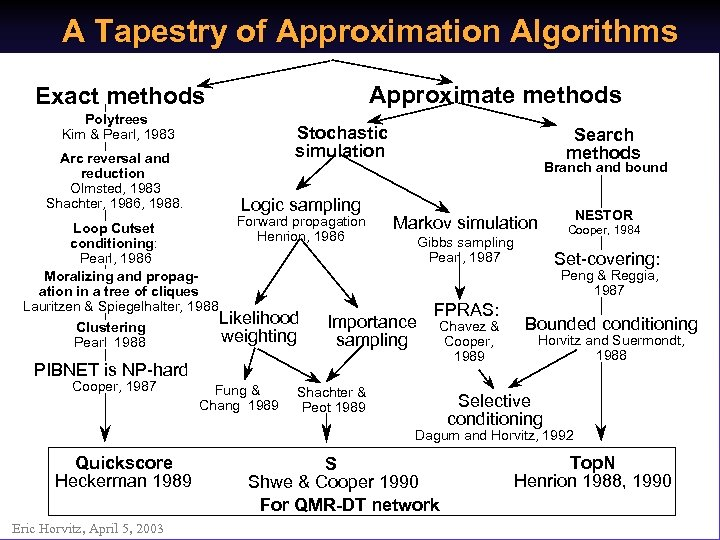 A Tapestry of Approximation Algorithms Approximate methods Exact methods Polytrees Kim & Pearl, 1983