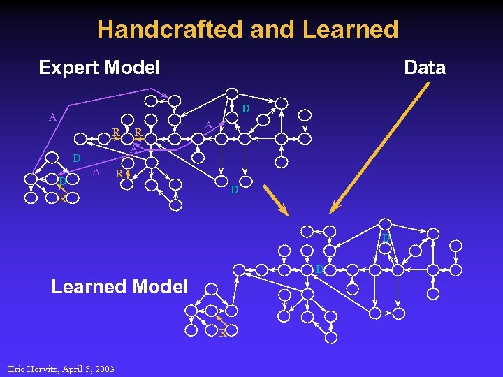 Handcrafted and Learned Expert Model Data D A R D D A R A