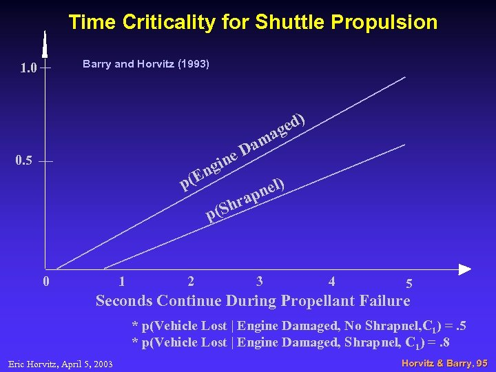 Time Criticality for Shuttle Propulsion Barry and Horvitz (1993) 1. 0 ed) ag am