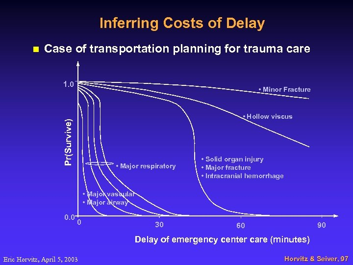 Inferring Costs of Delay n Case of transportation planning for trauma care 1. 0