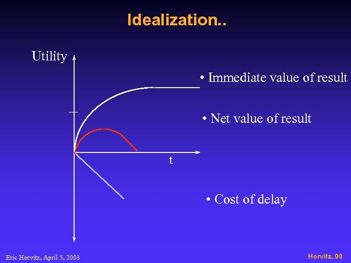 Idealization. . Utility • Immediate value of result • Net value of result t