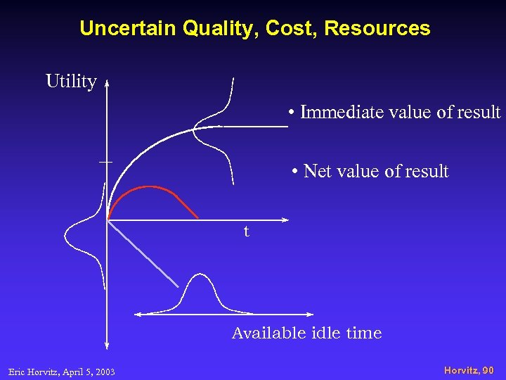 Uncertain Quality, Cost, Resources Utility • Immediate value of result • Net value of