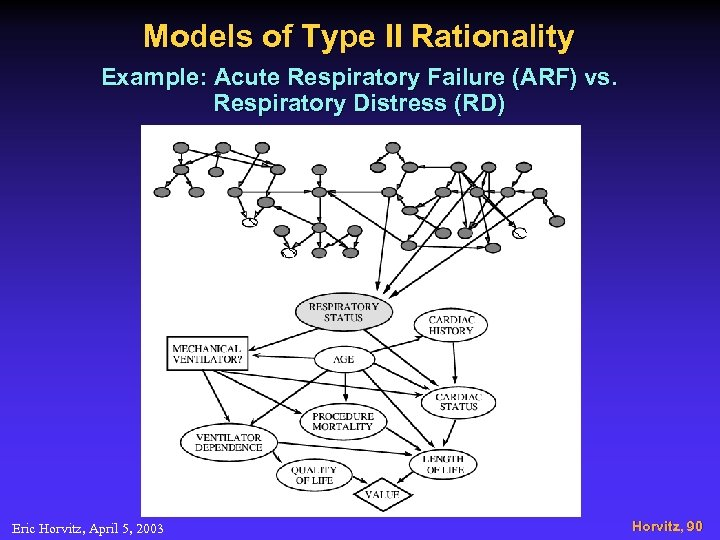 Models of Type II Rationality Example: Acute Respiratory Failure (ARF) vs. Respiratory Distress (RD)