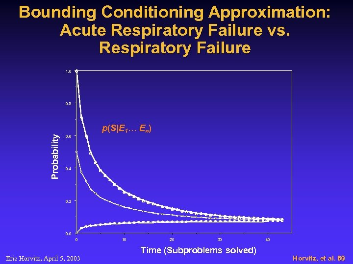 Bounding Conditioning Approximation: Acute Respiratory Failure vs. Respiratory Failure 1. 0 Probability 0. 8