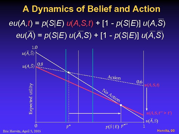 A Dynamics of Belief and Action eu(A, t) = p(S|E) u(A, S, t) +