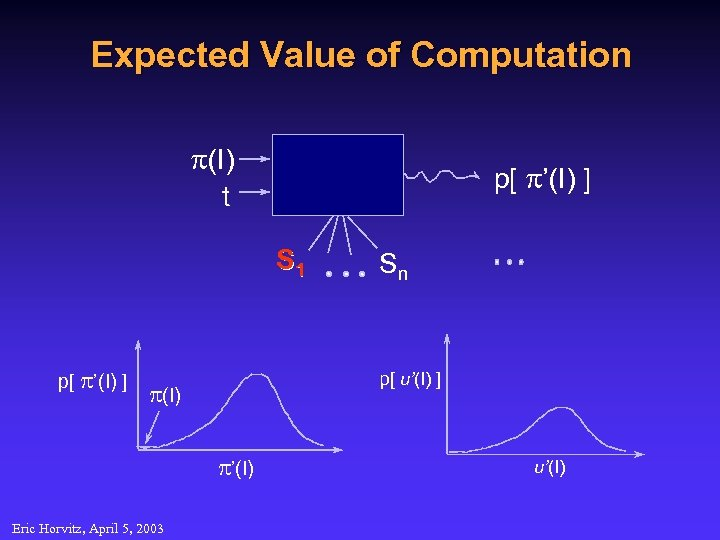Expected Value of Computation p(I) p[ p'(I) ] t S 1 p[ p'(I) ]