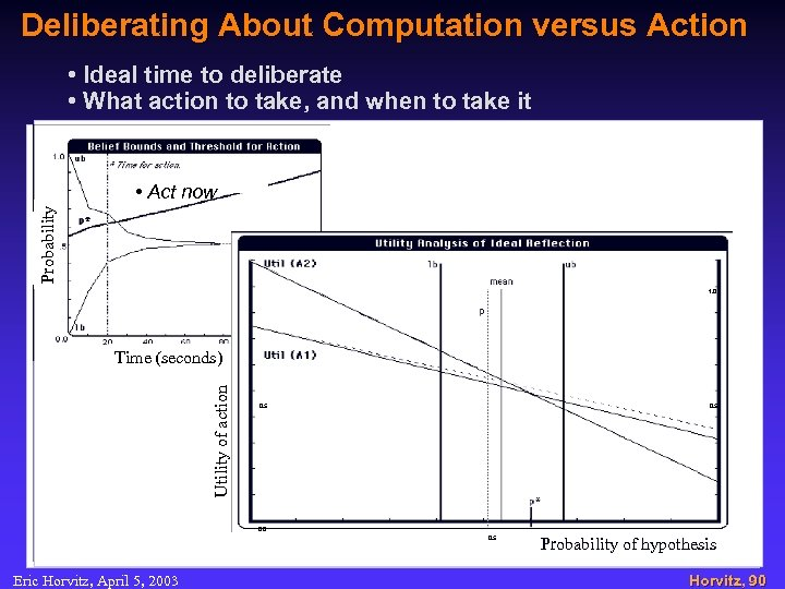 Deliberating About Computation versus Action • Ideal time to deliberate • What action to