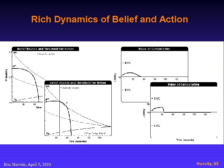 Rich Dynamics of Belief and Action Eric Horvitz, April 5, 2003 Horvitz, 90