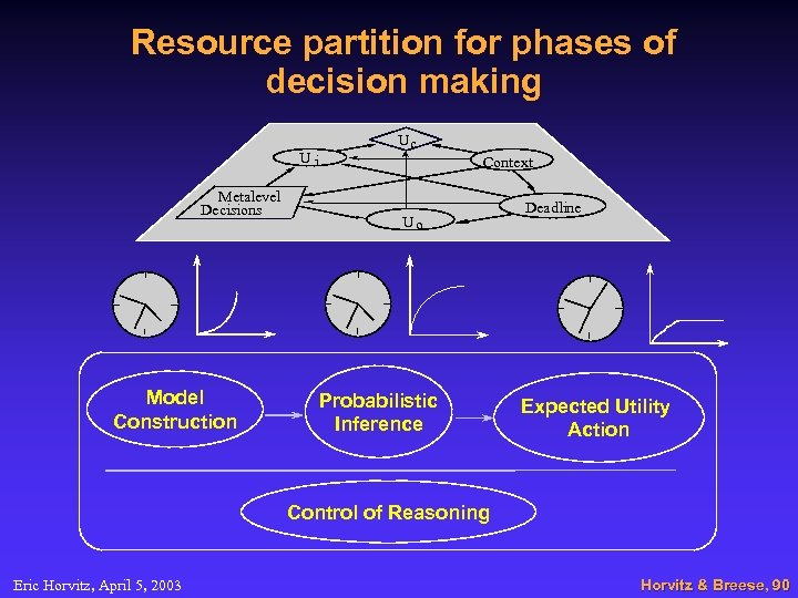 Resource partition for phases of decision making Ui Metalevel Decisions Model Construction Uc Context