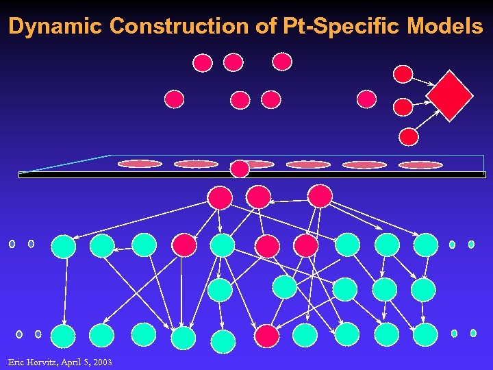 Dynamic Construction of Pt-Specific Models Eric Horvitz, April 5, 2003