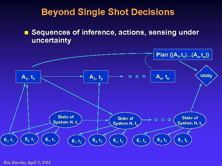 Beyond Single Shot Decisions n Sequences of inference, actions, sensing under uncertainty Plan {(A