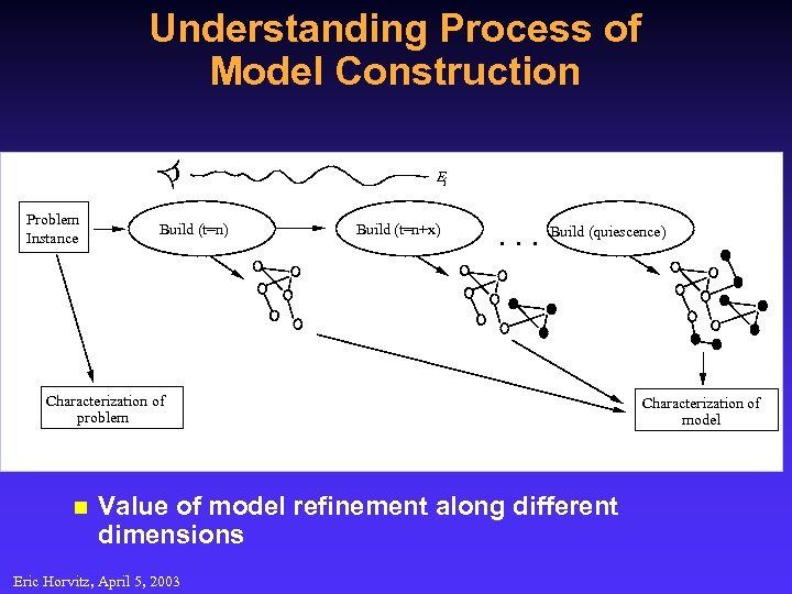 Understanding Process of Model Construction Ei Problem Instance Build (t=n) Build (t=n+x) • •