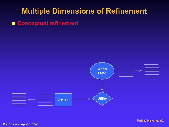 Multiple Dimensions of Refinement n Conceptual refinement World State Action Eric Horvitz, April 5,