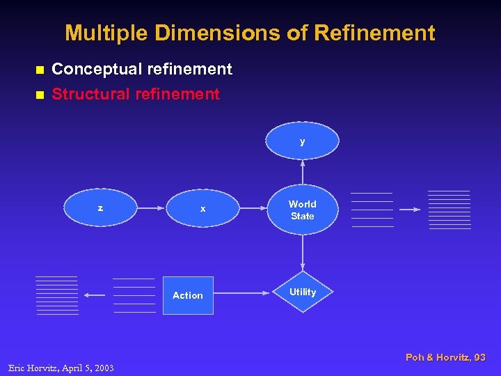 Multiple Dimensions of Refinement n n Conceptual refinement Structural refinement y Eric Horvitz, April