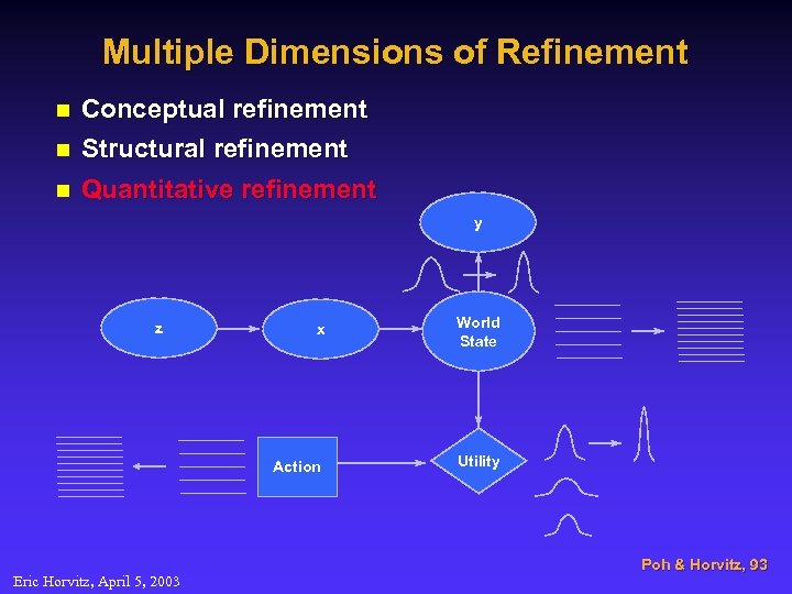 Multiple Dimensions of Refinement n Conceptual refinement Structural refinement n Quantitative refinement n y