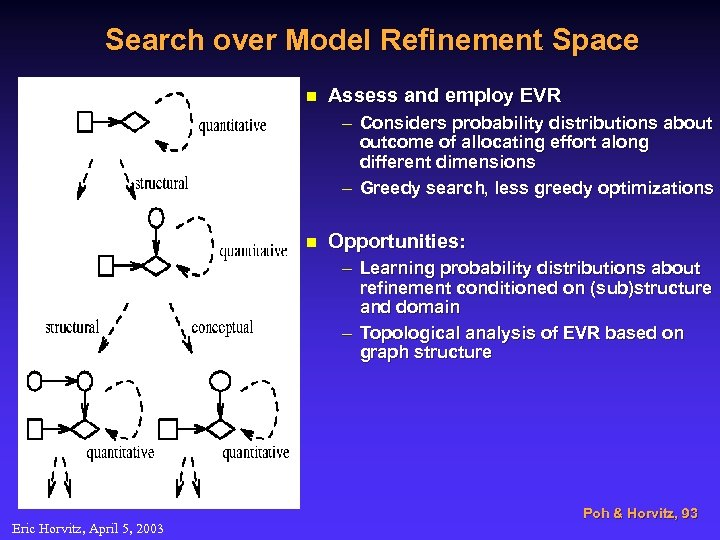 Search over Model Refinement Space n Assess and employ EVR – Considers probability distributions