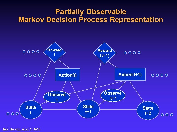 Partially Observable Markov Decision Process Representation Reward t Reward (t+1) Action(t) Observe t+1 Observe