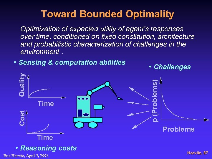 Toward Bounded Optimality Cost Time • Reasoning costs Eric Horvitz, April 5, 2003 p