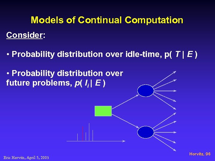 Models of Continual Computation Consider: • Probability distribution over idle-time, p( T | E