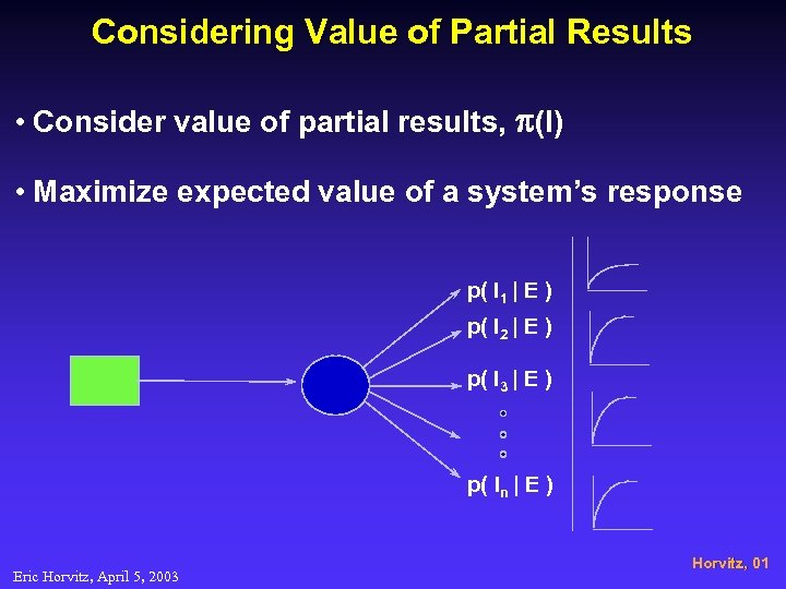 Considering Value of Partial Results • Consider value of partial results, p(I) • Maximize