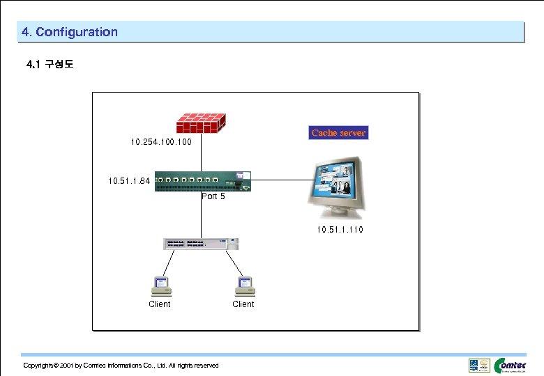 4. Configuration 4. 1 구성도 Cache server 10. 254. 100 10. 51. 1. 84