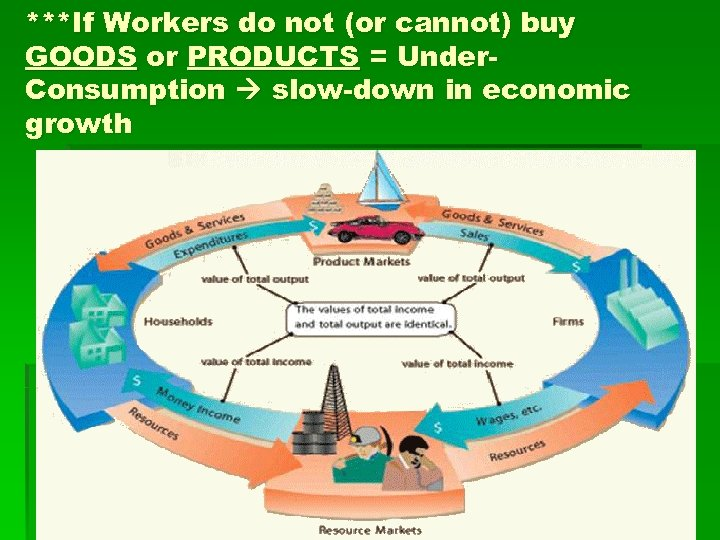 ***If Workers do not (or cannot) buy GOODS or PRODUCTS = Under. Consumption slow-down