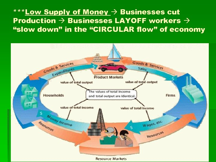 """***Low Supply of Money Businesses cut Production Businesses LAYOFF workers """"slow down"""" in the"""