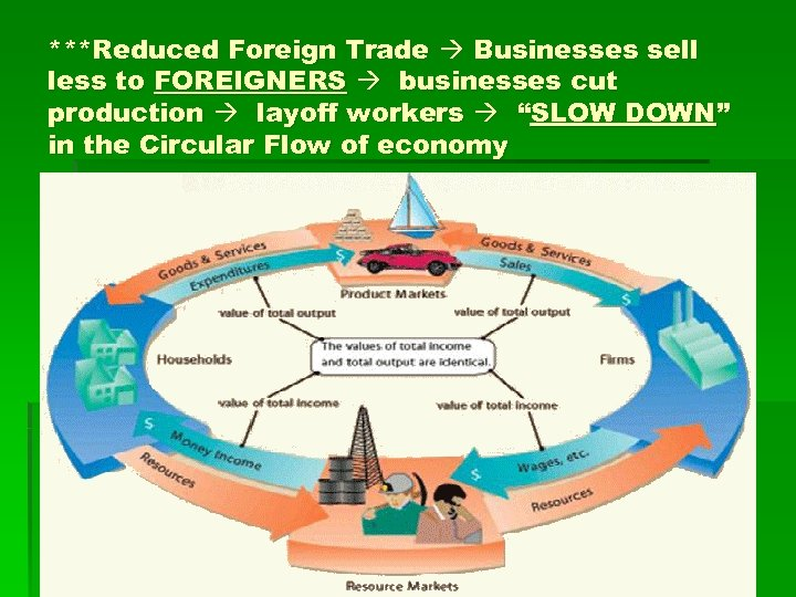 """***Reduced Foreign Trade Businesses sell less to FOREIGNERS businesses cut production layoff workers """"SLOW"""