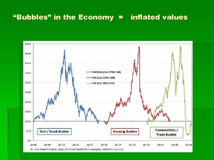 """""""Bubbles"""" in the Economy = inflated values"""